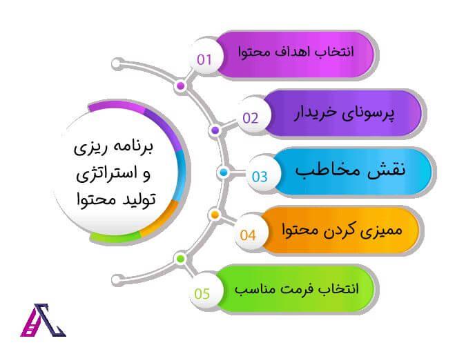 برنامه ریزی و استراتژی محتوا