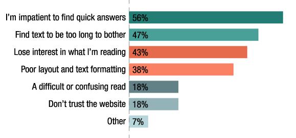 ترجمهٔ عکس:  میخواهم سریعاً پاسخ سؤال خود را پیدا کنم: %۵۶  این متن خیلی طولانی است:%۴۷  علاقهٔ خود را برای خواندن ادامهٔ متن از دست دادهام:%۴۳  آرایش و فرمت متن ضعیف است:%۳۸  متن مشکل یا گیج کننده است: %۱۸  به این وب سایت اعتماد ندارم: %۱۸  سایر دلایل:%۷